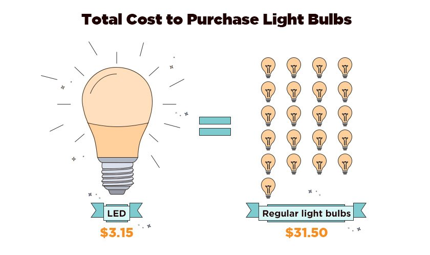 One LED light bulb has the power of 21 regular light bulbs.