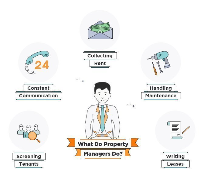What Do Property Managers Do?