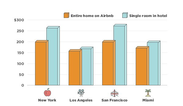 2019 Airbnb Statistics - User & Market Growth Data [Updated]