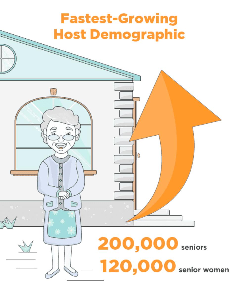 2019 Airbnb Statistics - User & Market Growth Data [Updated]