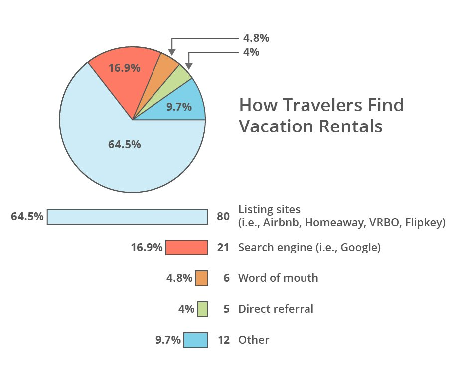 How Travelers Find Vacation Rentals