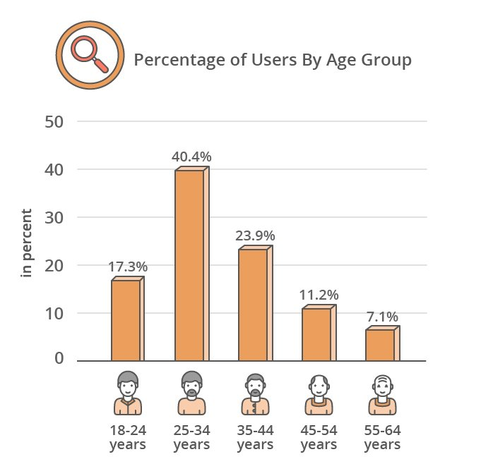 Percentage of Vacation Rental Users by Age Group