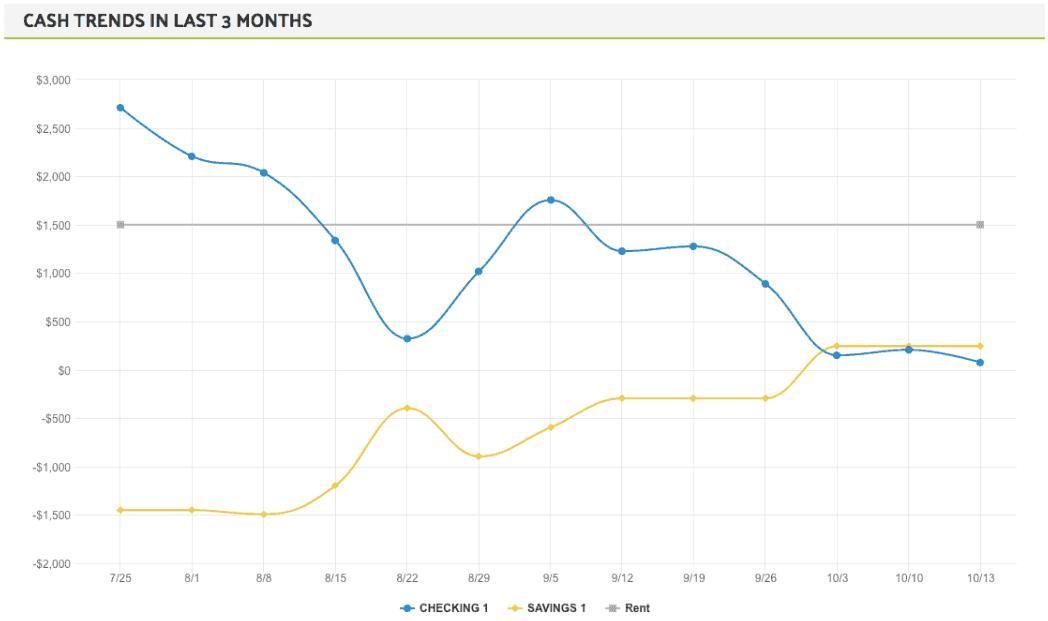 Financial report cash trends