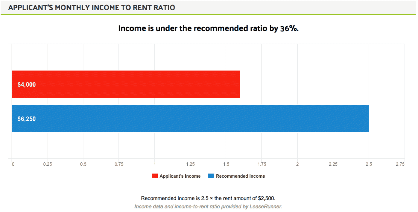 Rent Income Ratio